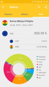 Budget Bolivia © Mllepix